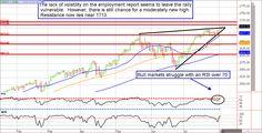 E-mini S futures market price chart