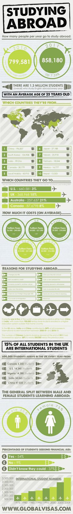 Studying Abroad - How Many People Per Year Go to Study Abroad (infographics)