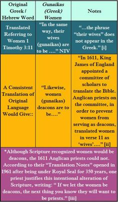 Gunaikas WOMEN AND SCRIPTURE: When Hebrew and Greek become English I Timothy 3:11 Thy Word, Word Of God, King James Of England, Fast And Pray, Gender Issues, Biblical Womanhood, Hebrew Words, Pro Life, Bible Scriptures