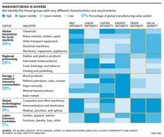 Manufacturing is Diverse, Harvard Business Review, Jan. 2013