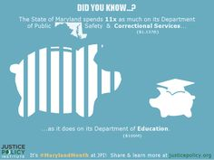 The State of Maryland spends 11x as much on its Department of Public Safety & Correctional Services ($1.137B) as it does on its Department of Education ($100M). To learn more, visit JusticePolicy.org/MarylandMonth