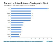 Die wertvollsten Internet-Startups der Welt.