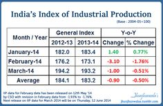 India Industrial Production update IIP = Index of Industrial Production INDIA for Last 3 months March 2014 data released 12th May 2014 stands at 193.2, which is -0.51% lower as compared to 194.2 for March 2013 . . #IndiaIIP #IndexofIndustrialProduction #IndiaIndustrialProduction #IndustrialIndex #IIP #IndiaIndustrialData, #IndiaEconomicData