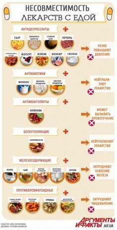 122167028_3925311_infografika_samogo_vrednogo_sochetaniya_edi_i_lekarstv.jpg (355×699)
