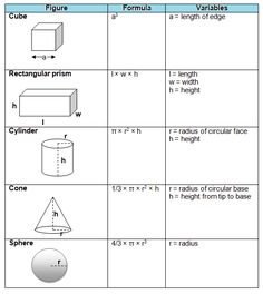 formulas for 3d shapes volume and surface area - Google Search