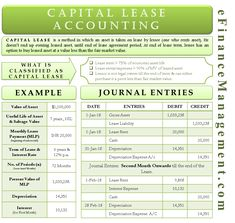 Capital lease accounting shows treatment of assets taken on lease by the business under a capital lease agreement with the lessor. Accounting Notes, Accounting Basics, Accounting And Finance, Accounting Classes, Accounting Course, Financial Analysis, Writing Challenge, Budgeting Worksheets, Finance Blog