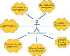 Business Analysthttp://sapcrmerp.blogspot.com/2012/11/business-analyst.html
