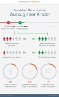 Neue seniorbook-Umfrage zeigt, wie Menschen den Auszug ihrer Kinder erleben So erleben Menschen den Auszug ihrer KinderMünchen, 30. September 2014 - Große