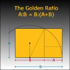 Google Image Result for http://home.earthlink.net/~johnrpenner/Images/Golden-Ratio.jpeg