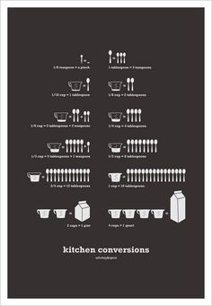 Kitchen Conversions A graphic measurement conversion chart, useful for the kitchen. IMAGE SIZE 13 x 19 with a border for framing. Can also fit inside an IKEA 15 3/4 x 19 3/4 Ribba frame. Posters are printed on heavyweight matte paper, printed with archival inks and shipped in a