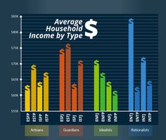 Interesting-- Myers Briggs and Income