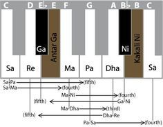 Seven musical notes in India