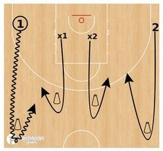 These decision making drills were contributed by Gerard Hillier Director of Coaching & Development at the Southern Peninsula Basketball Association, which is located on the Mornington Peninsula of Australia to the FastModel Sports Basketball Plays and Dri Basketball Tricks, Basketball Practice, Basketball Plays, Basketball Is Life, Basketball Workouts, Basketball Skills, Best Basketball Shoes, Basketball Quotes, Basketball Legends
