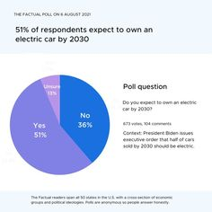 President Biden issues executive order that half of cars sold by 2030 should be electric. Out of 673 votes, 51% of respondents expect to own an electric car by 2030. Do you expect to own an electric car by 2030? Political Ideology, Politics, Poll Questions, Opinion Poll, Executive Order, Electric Car, Trending Topics, Presidents, Cars