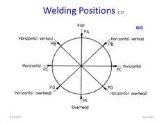 Pipe Welding, Welding Tips, Welding Art, Welding Projects, Diy Projects, Welding Workshop, Welding Training, Welding And Fabrication, Metal Working Tools