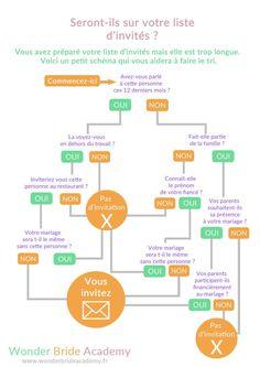 Comment réduire sa liste d'invités pour son mariage et économiser sur les frais de réception.