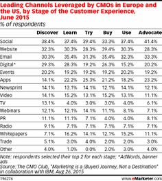 Leading Channels Leveraged by CMOs in Europe and the US, by Stage of the Customer Experience, June 2015 (% of respondents)