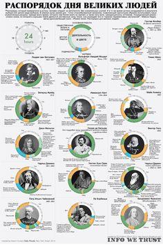 Интересные факты — Распорядок дня великих людей