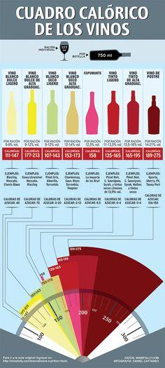 Después de la grasa, según afirman los científicos, es el mayor contribuyente calórico en nuestra dieta. Una copa de vino de 180 calorías equivale a comerse dos galletas de chocolate, para quemarlas habría que hacer una caminata de media hora. El alcohol contiene 7 kilocalorías por gramo, y es solo ligeramente menos calórico que la grasa, que conti...