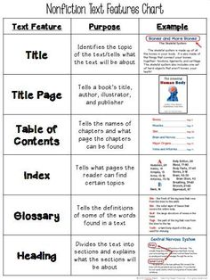 FREE Text Features Chart - tells the name, purpose, and gives an example of 18 different text features!