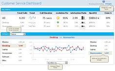 A dynamic Customer Service dashboard in Excel