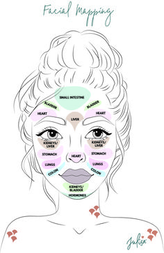 Here at Julisa HQ, we've undertaken lots of research to develop an understanding of the face that draws on traditional Chinese medicine with a facial mapping chart. Certain areas of the face correspond to areas of the body and life. In treating the face Bb Beauty, Beauty Skin, Face Beauty, Beauty Tips, Beauty Care, Face Gym, Gesicht Mapping, Jade Face Roller, Skin Roller