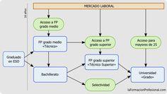 Fácil y sencillo. Itinerarios vía: www.laformaciónprofesional.com