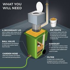 Make a Compost Toilet with a Wheelie Bin - The Permaculture Research Institute Compost Toilet Diy, Outhouse Bathroom, Outdoor Toilet, Metal Grill, Small Computer, Bokashi, Outdoor Bathrooms, Outdoor Baths, Tiny Bathrooms