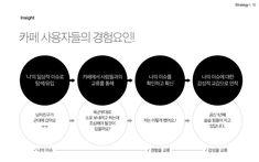 2017 Naver Cafe App Proposal 2 on Behance Ppt Template Design, Ppt Design, Book Design, Layout Design, Flow Chart Design, Diagram Design, Leaflet Design, Minimalist Graphic Design, Presentation Layout