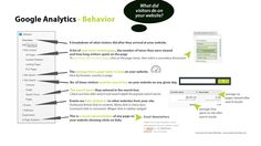 Visual Guide to Google Analytics - What do visitors do on your website. Google Analytics, Behavior, Improve Yourself, How To Get, Website, Reading, Behance, Word Reading, The Reader