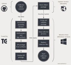 Architecting an automatic updates system for windows services  http://blog.veritech.io/2014/09/architecting-automatic-updates-system.html