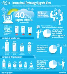 Are you keeping on top of your software upgrades? Or choosing to ignore them?  Check out this infographic from Skype...