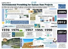 Kansas environmental timelines relating to stream obstruction and easements. Higgins, Division of Water Resources, Kansas Department of Agriculture.