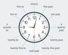 Sms Language, Spanish English, Telling Time, To Tell, Infographic, Clock, Teaching, School, Yoga Routine