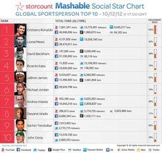 Competencia fuera de la cancha. #redesociales #socialmedia #sports #deportes #futbol #Messi #Ronaldo #Beckham #blog