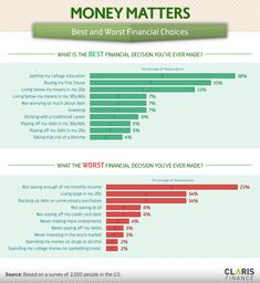 The Best And Worst Financial Decisions People Make [Infographic] | Daily Infographic