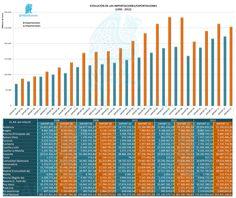 Evolución de las Importaciones/Exportaciones    (1995-2012)   http://yfrog.com/nad2gp