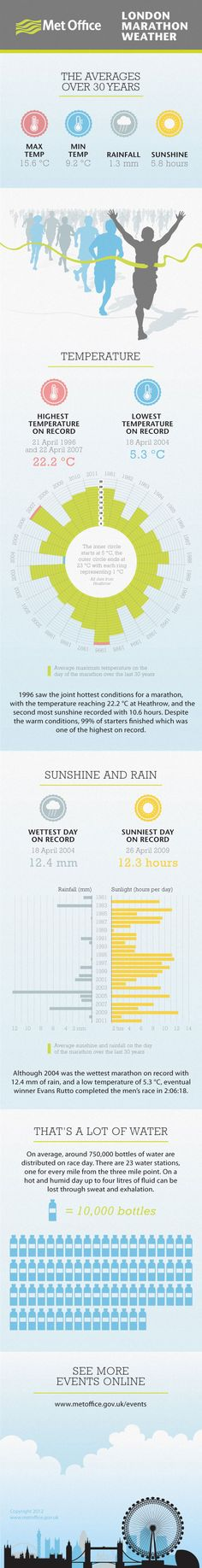 London Marathon Weather infogram from the Met Office.
