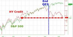S&P- September 2015 | HY Credit And S&P 500 – Zero Hedge