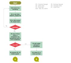 Purchasing Flowchart Finance and Accounting Accounting Flowcharts