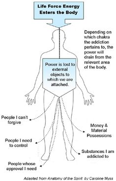 This diagram shows how our life force energy can be drained through giving our energy to external people and objects.
