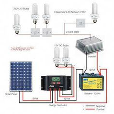 Basic Wiring Diagram for Solar systems #solarpowersystem