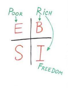 Robert Kiyosaki - Rich Dad Poor Dad - Cash Flow Quadrant