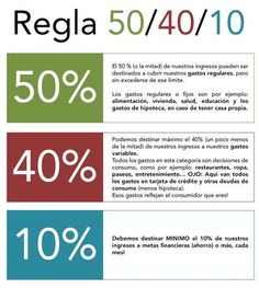 Regla 50/40/10