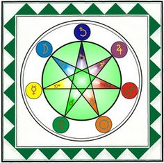 The Hermetic Order of the Golden Dawn ®: Invoking the Seven Lights