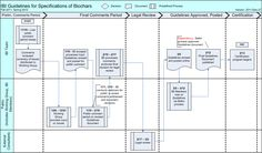 IBI Guidelines Process Flow Chart