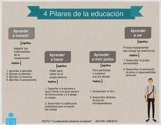 Los 4 Soportes Fundamentales de la Educación – UNESCO | Infografía | Valores y tecnología en la buena educación | Scoop.it