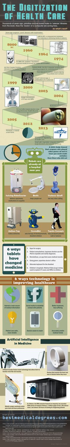 Healthcare infographic Are Robot Doctors in Your Future? Infographic Description Are Robot Doctors in Your Future? Quantified Self, Medical Technology, Health And Wellbeing, Public Health, Health Care, Health Advice, Digital Marketing, Blogging, Health And Fitness