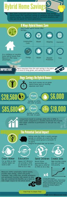 How much money a green home can save [infographic] - http://www.mesocore.com/hybrid-homes-can-save-pocketbook-planet
