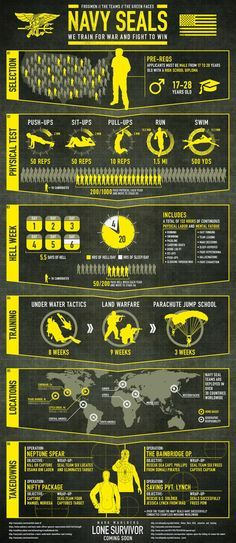 Photo: What does it take to be a Navy SEAL? #LoneSurvivor #SEAL #Infographic